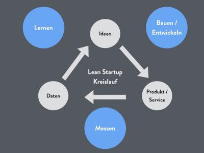 Lean Startup Methode: Die effiziente Art ein Unternehmen zu gründen