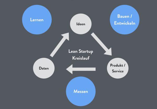 Lean Startup Kreislauf
