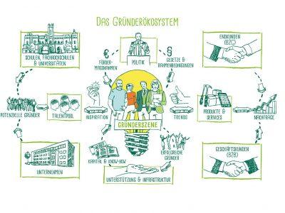 Das Gründerökosystem als regionale Zukunftsperspektive
