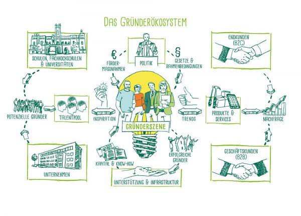 RKW Kompetenzzentrum, www.gründerökosystem.de, 2015