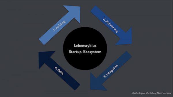 Lebens- und Entwicklungszyklus Gründerökosystem