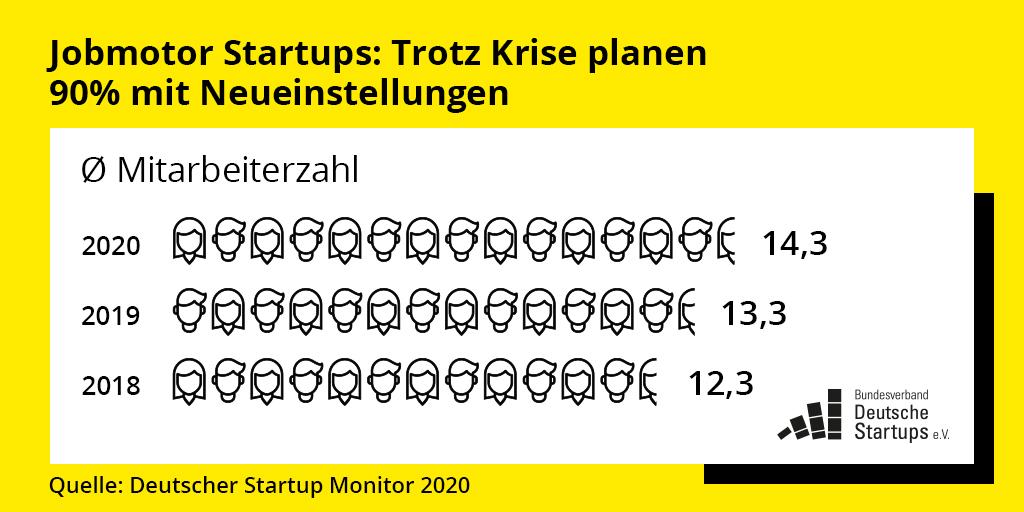 Startups als wichtiger Arbeitgeber in der Krise